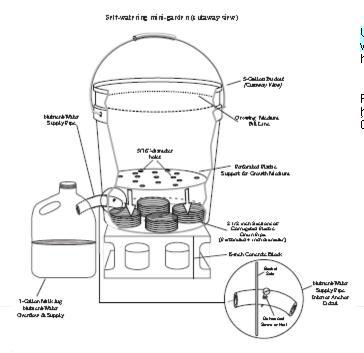 How To Design Toilet Wc For Disabled furthermore Feng Shui Bedroom Diagram as well Images Automatic Flush Valve further Diagram Of Hydroponic Garden as well Drive Medical Mast  plete P10071. on cubicle wiring diagram